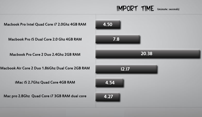 Quad Core vs Dual Core Macbook Pro