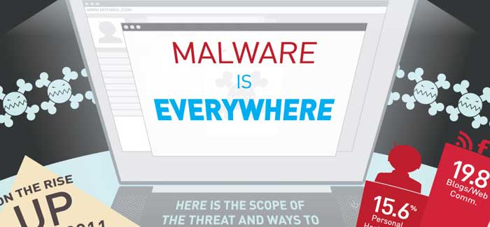 How Much Malware is Out There? [infographic]