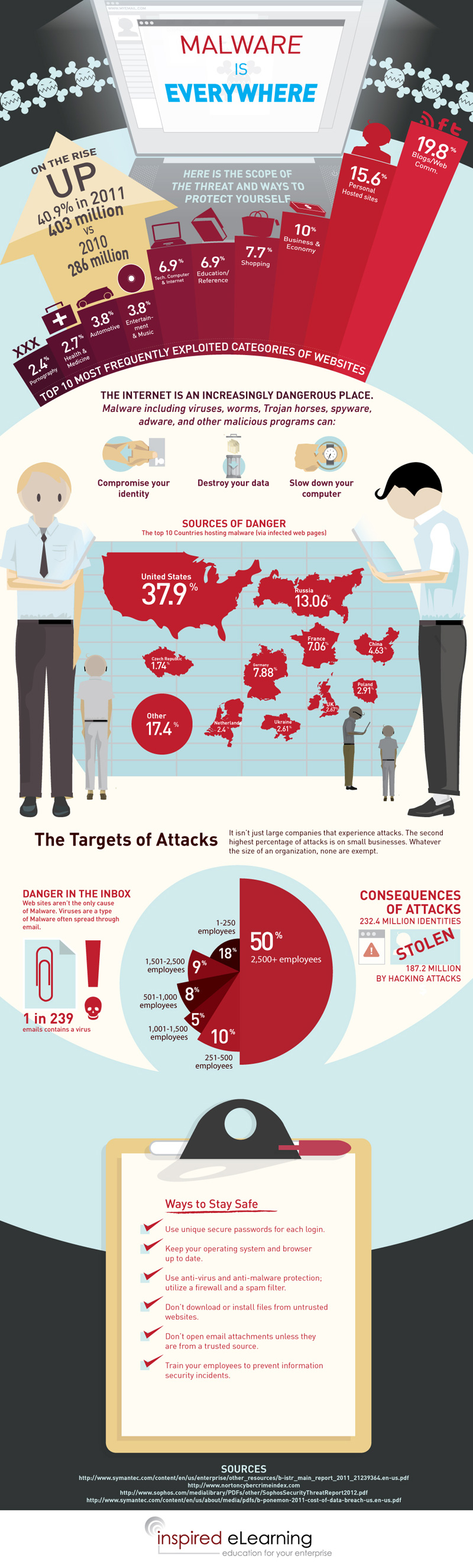 How Much Malware is Out There [infographic]