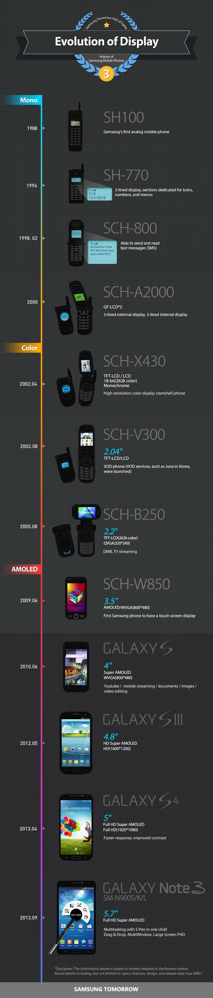 Evolution of Samsung Mobile Phones' Display