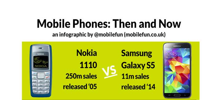 Mobile Phone Then and now