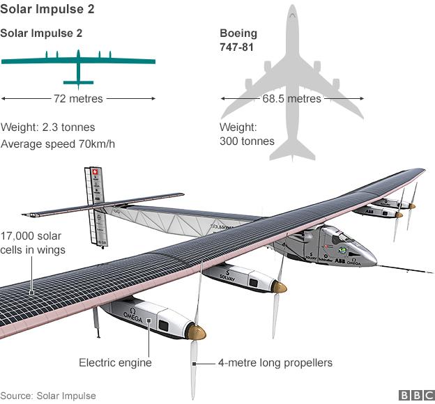 _81454910_solar_impulse_624in_bbc_solarimpulse