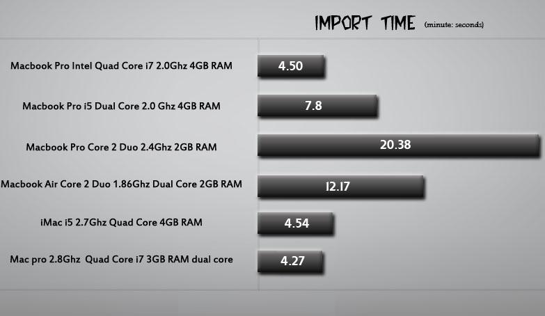 Quad Core vs Dual Core Macbook Pro